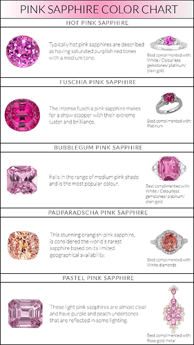 Pink-Sapphires-Color-CHart