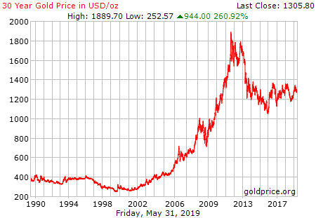 Gold over time