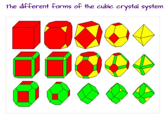 CubicForms